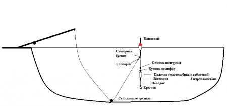 Монтаж на толстолоба для ловли в средних слоях, и с поверхности воды